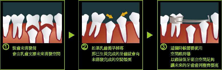新和牙医诊所-儿童牙科